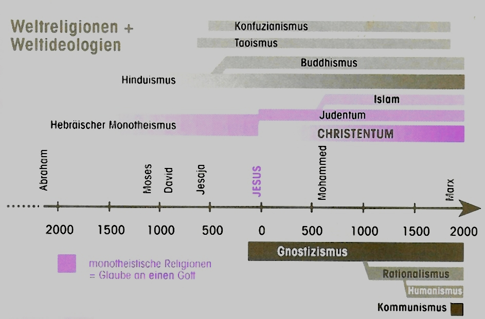 Ursprung Christentum
