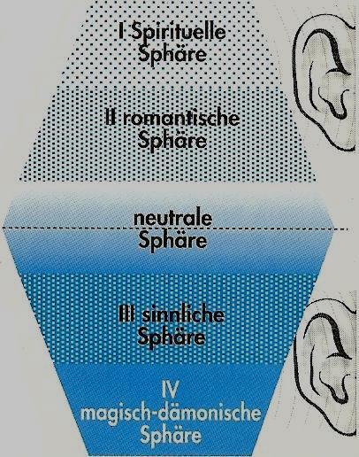 gehirn durch frequenzen manipulieren